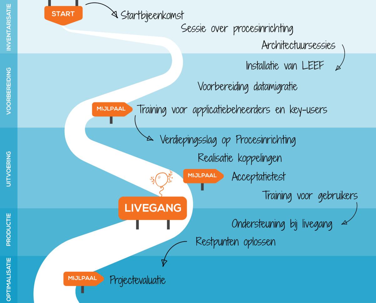 Infographic implementatie Stadsbeheer